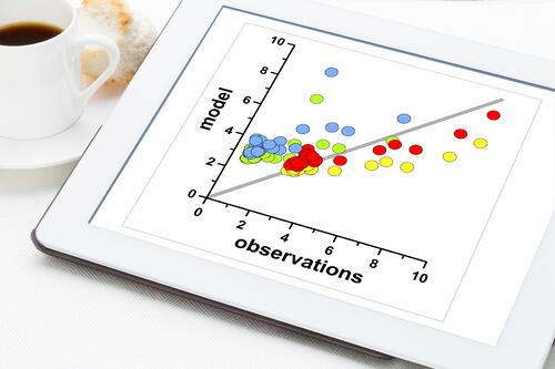 Illustration of correlations between two items.