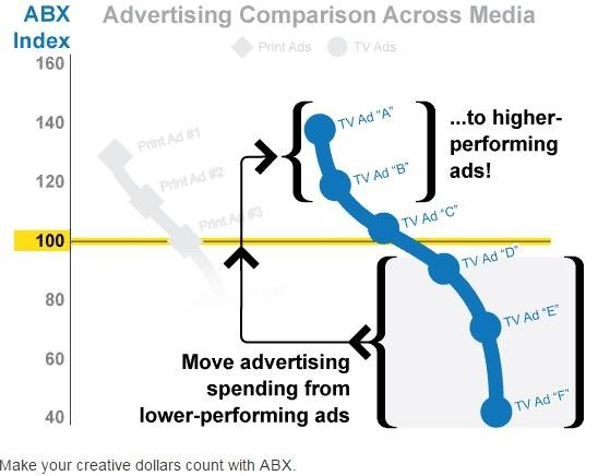Picture showing how to move bad ads and replace with good ads.