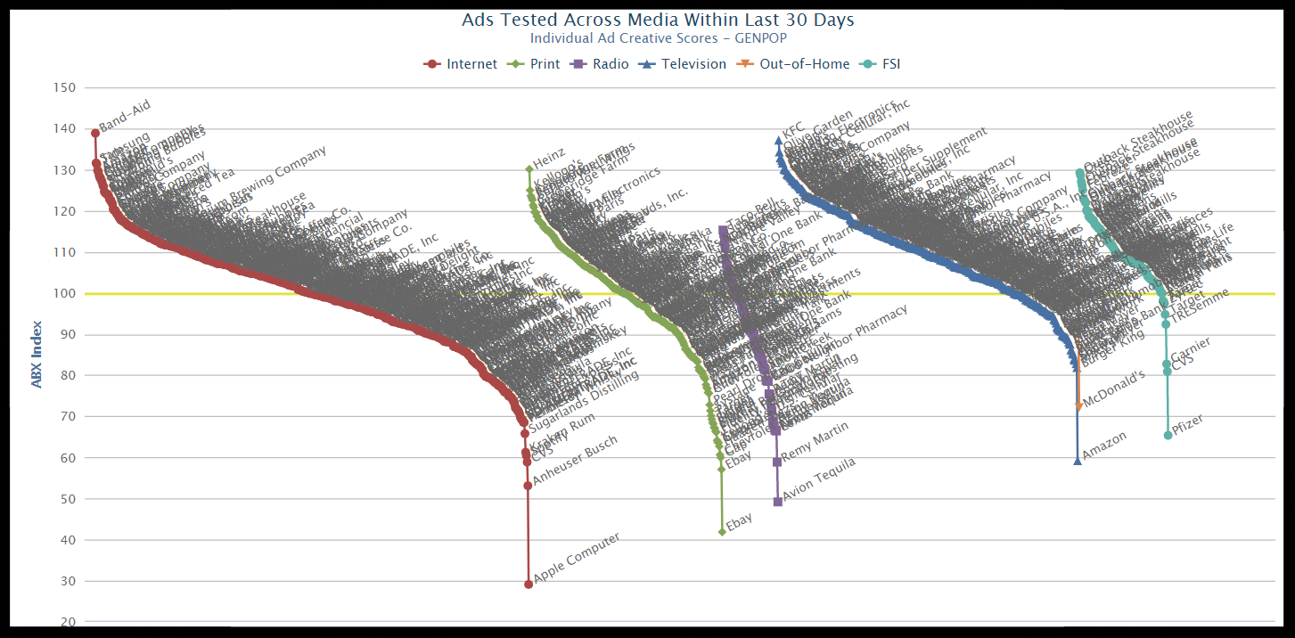 Chart showing ad scores for 30 days, 60% poor.