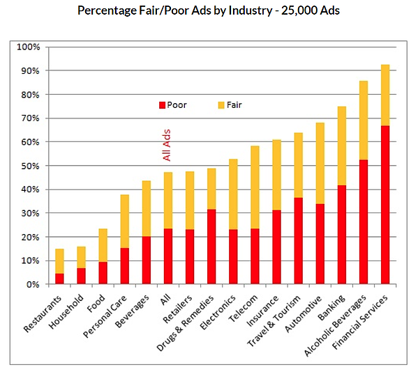 Chart shows percentage of poor and fair ads in 16 industries. Restaurants, Household and Food are best; Financial Services are worst.