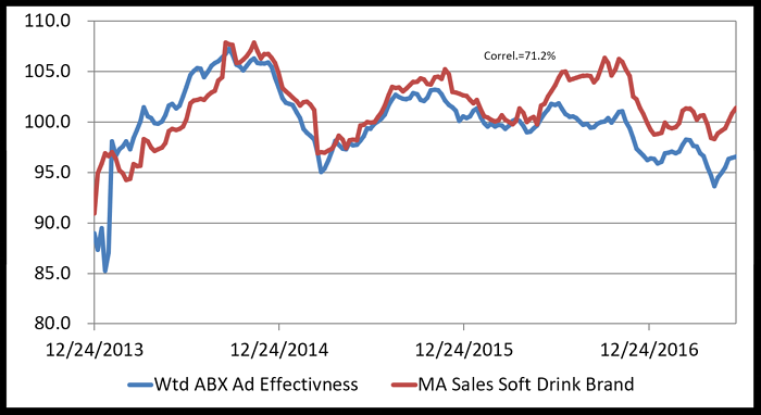 This soft drink study by Bottom-Line Analytics compared ad creative-weighted media spend against sales lift with a high correlation of .71.2%.