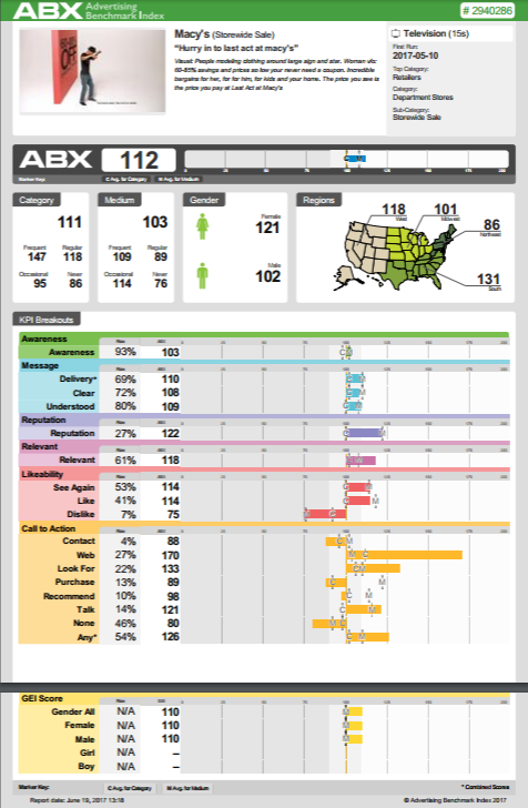 The ABX Index enhances predictive analytics in marketing mix modeling. Here is a sample ad report.