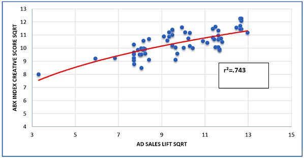 The second beauty brand chart shows media spend weighted by ABX ad creative measurement data and correlates it against sales lift.  Correlation is r-squared = .743.