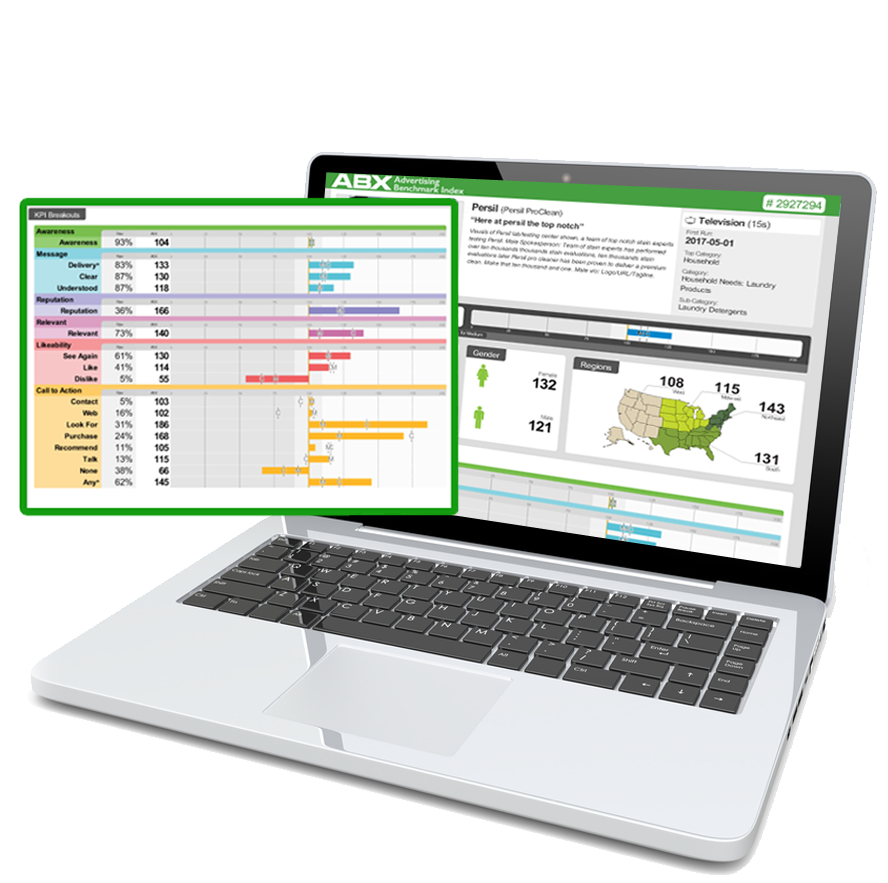 ABX Creative Benchmarking omnichannel results are seen on dashboard.