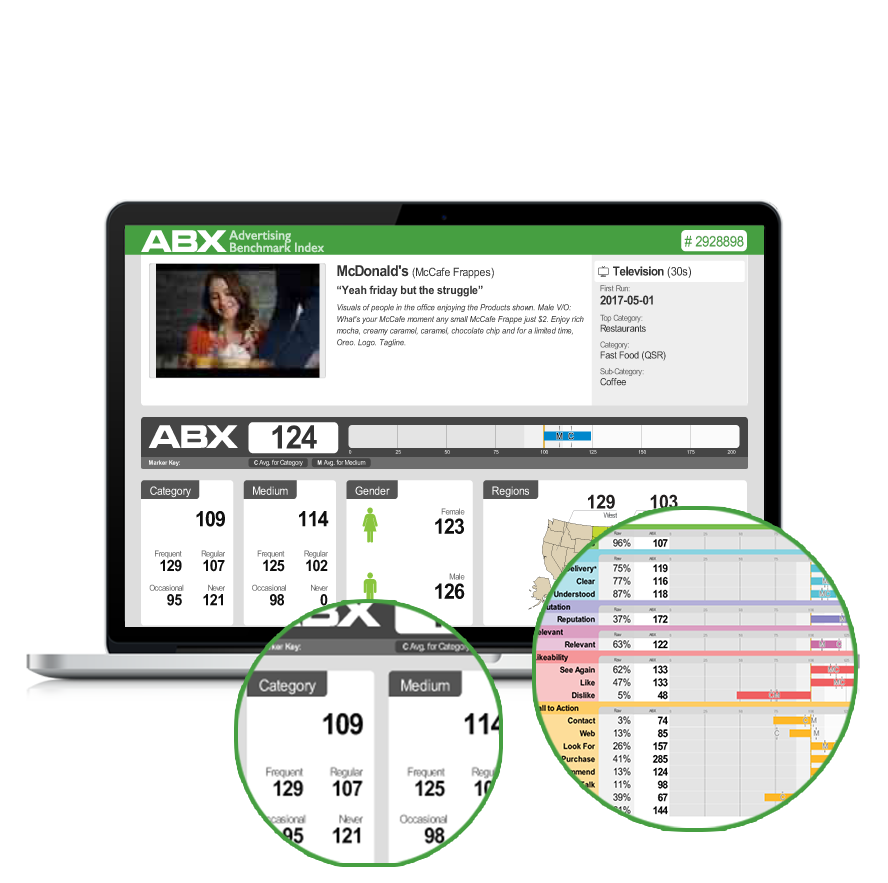 ABX Ad Explorer Dashboard Showing Results from Pretest and Pretesting