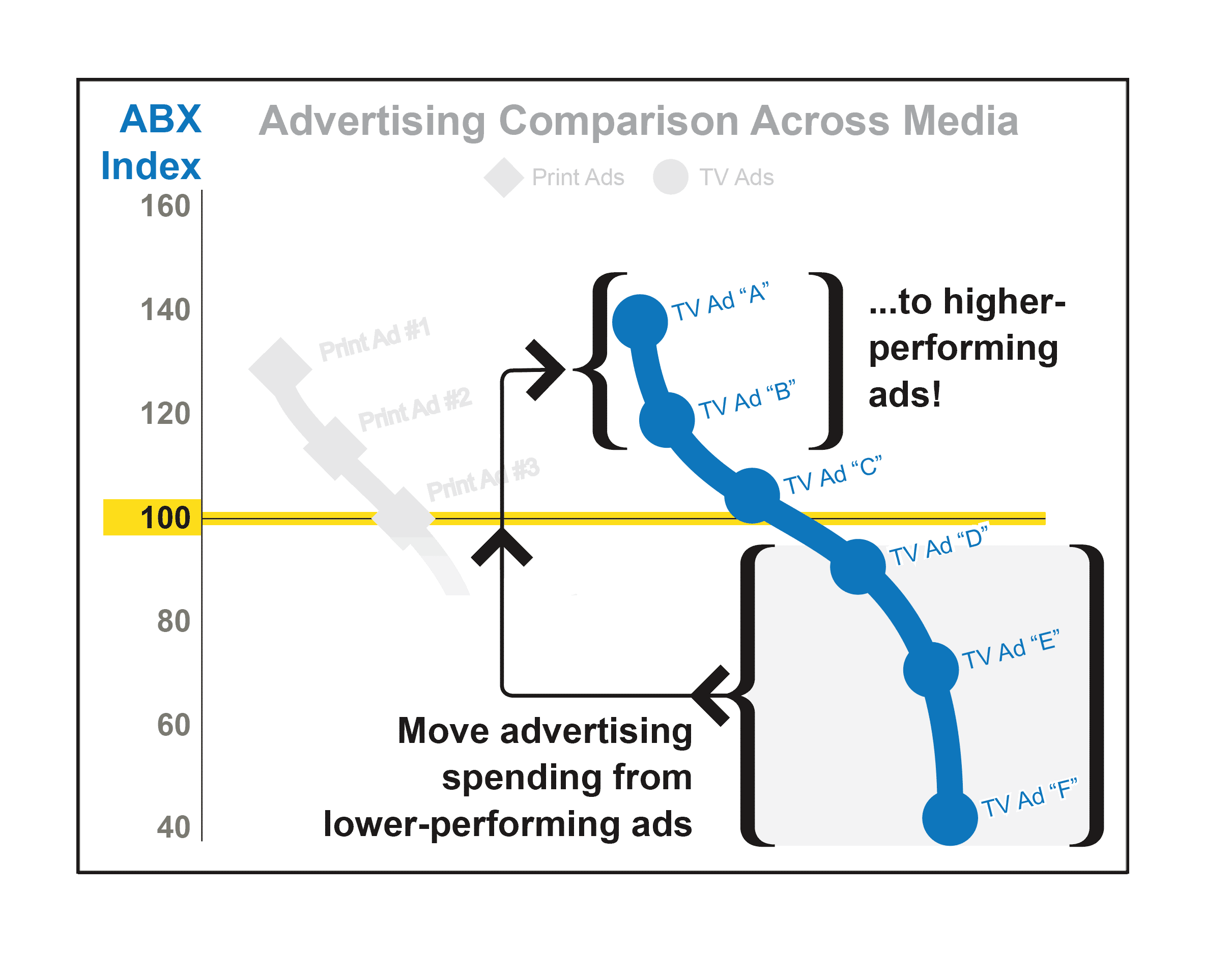 Moving media spend from bad ads to good.png