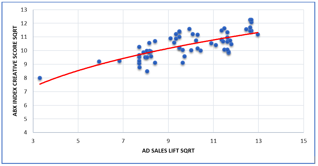 ABX chart shows high correlations between ABX Index creative scores and sales lift for major beauty brand