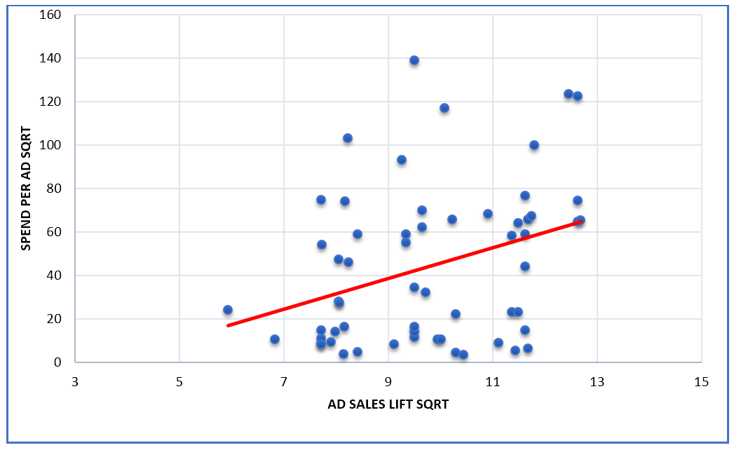 ABX chart shows media spend per ad correlates poorly to sales lift for major beauty brand
